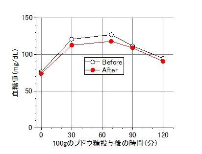 筋トレ効果血糖値-平均