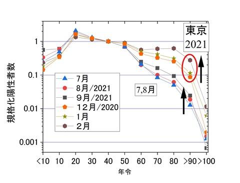 規格化年齢別陽性者数7-2月、東京2021
