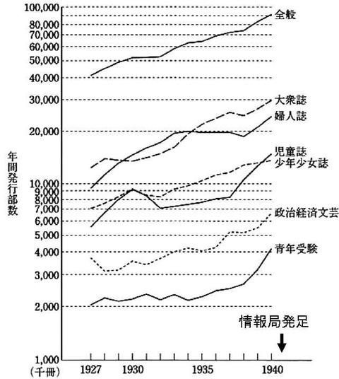 発行部数の推移、戦前
