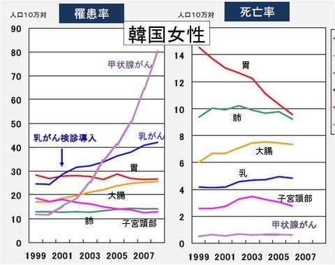 韓国女性のがんの罹患率と死亡率の推移