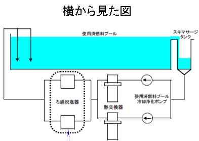 スキマ・サージ・タンク横