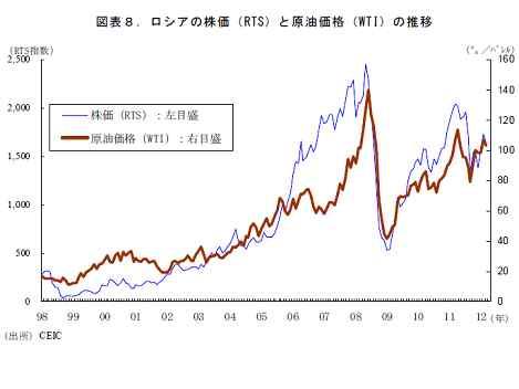 ロシアの株価と原油価格