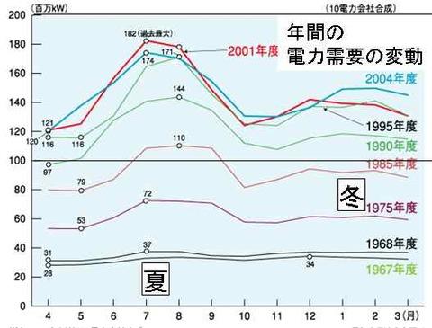 年間の電力需要の変化