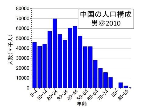 中国の人口構成(男)