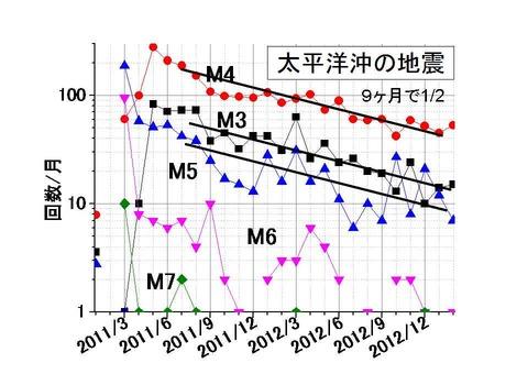 余震マグニチュード別頻度の推移