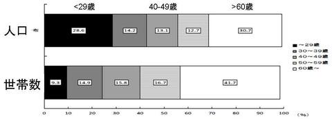 年齢別人口と世帯数