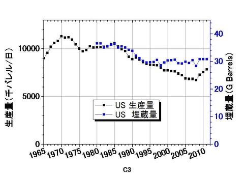 US生産量&埋蔵量