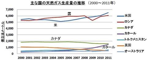 主要国の天然ガス生産量の推移