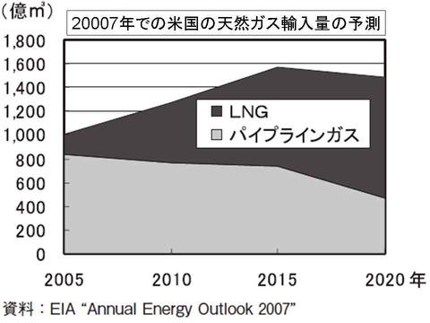 米国の天然ガス輸入量予測