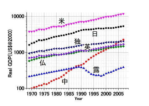 GDPの長期推移