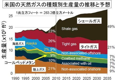 米国の天然ガス種類別生産量