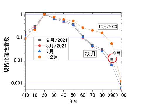 規格化年齢別陽性者数7-9月、東京2021