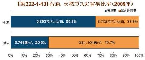 石油とLNGの貿易比率