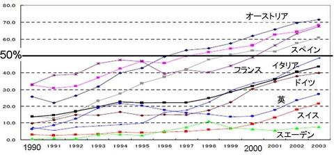 EUでのディーゼル車シェアの推移