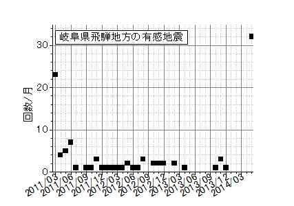 飛騨地方の地震2011年以降