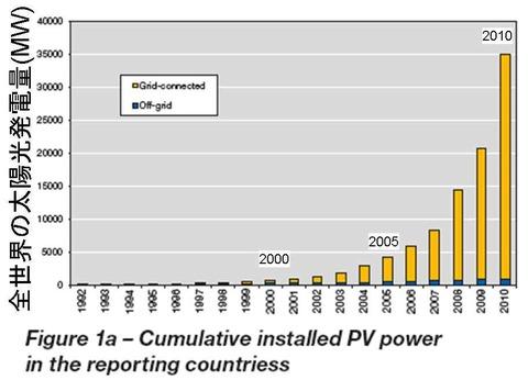 世界の太陽光発電量の推移