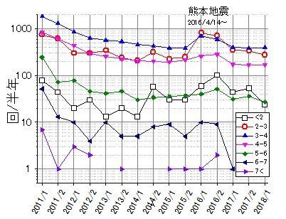 マグニチュード別地震発生回数の推移2011~2018上半期
