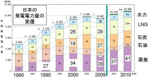 日本の発電電力量の変遷