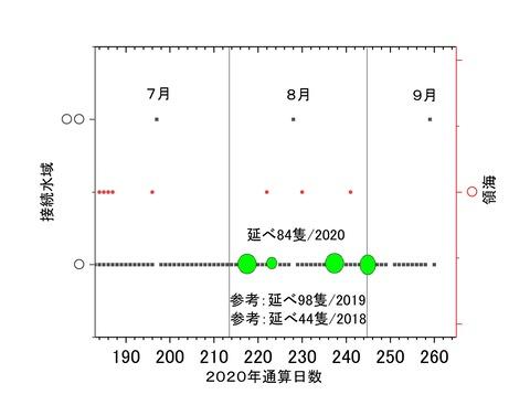 公船接続水域確認隻数7-9月