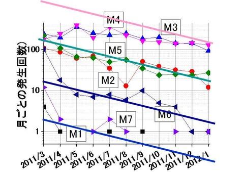 マグニチュード別地震数の経時変化