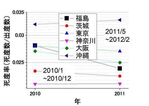 死産率の都道府県比較