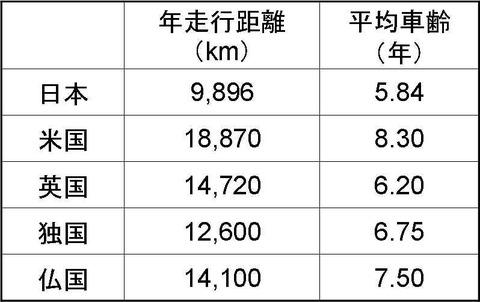 日米欧走行距離比較