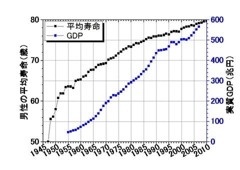 日本のGDPと平均寿命の推移