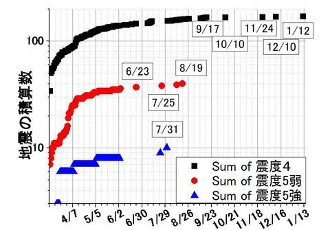 震度5以下-1月まで