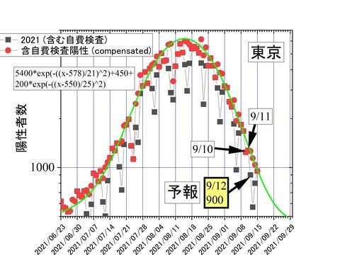 東京予報09-12