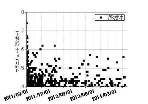 茨城県沖地震の推移140712