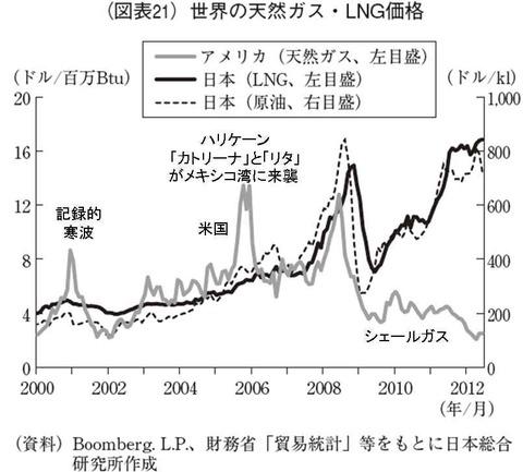 天然ガス日米の変遷