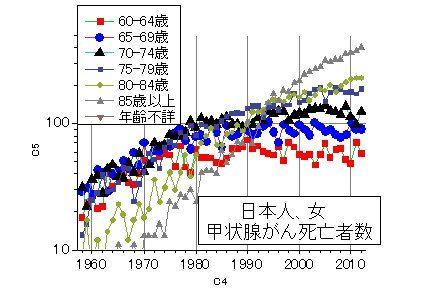 日本女甲状腺ガン年齢別死亡率推移2012年まで