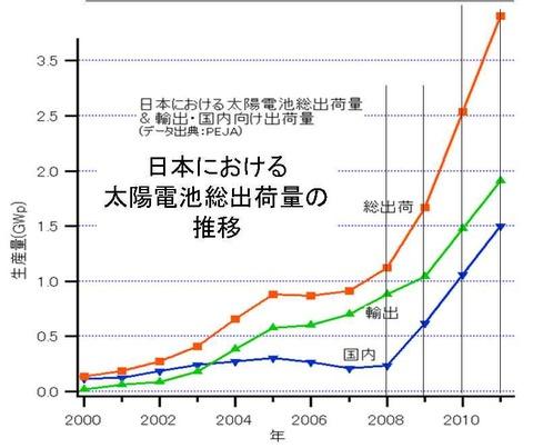日本の太陽電池総出荷量の推移