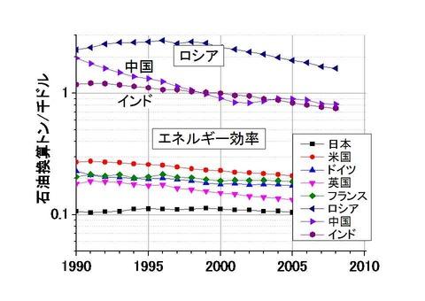 各国のエネルギー効率