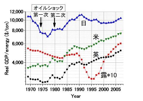 エネルギー効率の長期推移