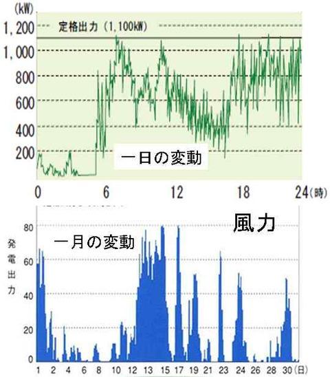 風力発電の変動