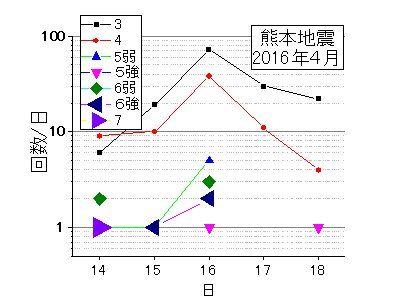 震度別地震の回数