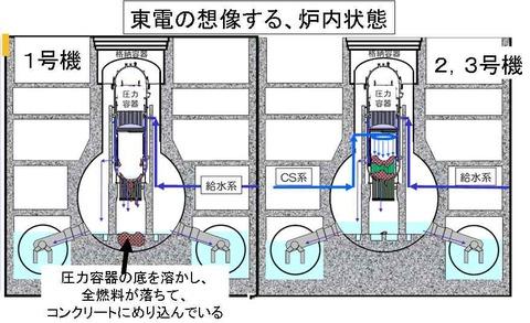 東電の想像する炉内状態