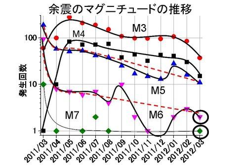 余震のマグニチュードの推移1203月まで