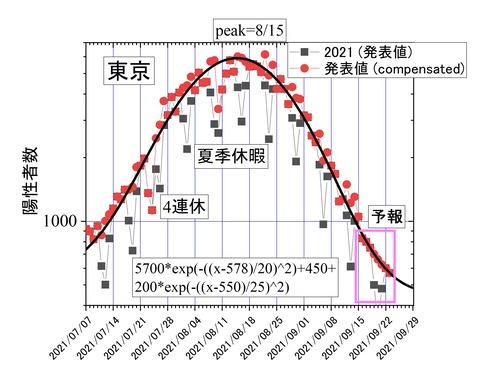 東京の一週間2021-09-16