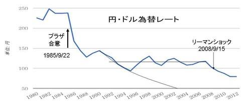 調長期ドル円相場
