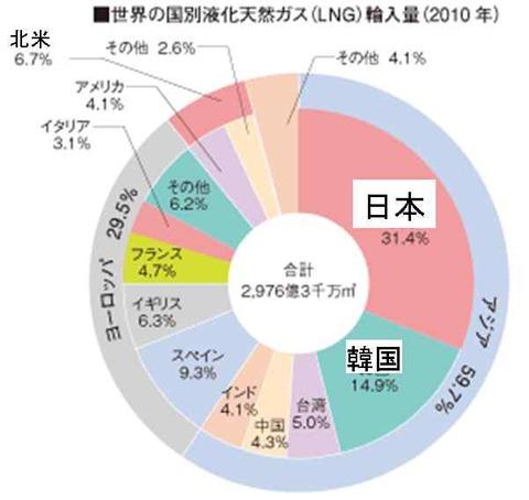 LNG区別輸入量