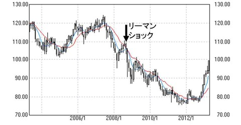 リーマンショック後の円ドルレート