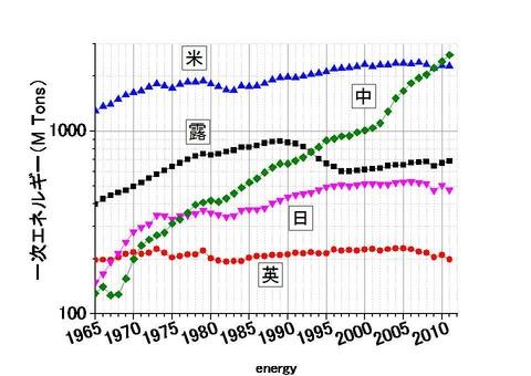 エネルギー消費量の長期推移