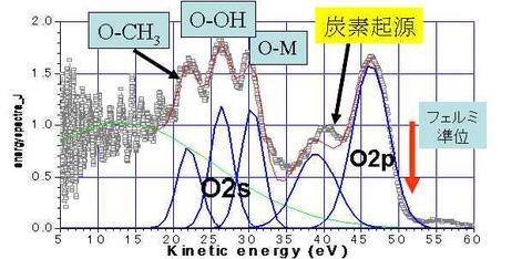 MgO上の一分子層汚染