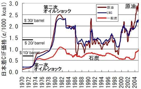 石油、原油、LNG価格の変遷