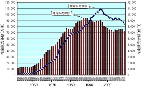発行部数の推移、戦後