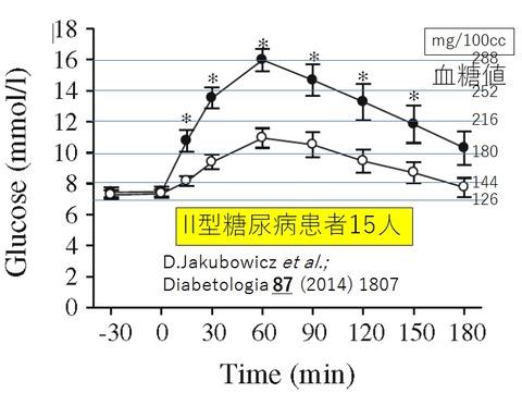 ホエーによる血糖値抑制