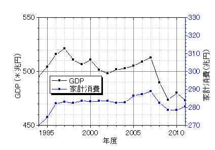 GDPと家計消費