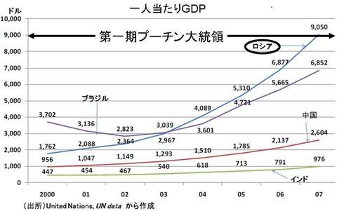 ロシア一人当たりGDPの推移